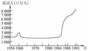 人口迁移的主要原因_影响我国现阶段人口迁移的主要因素是A. 自然环境 B. 国家